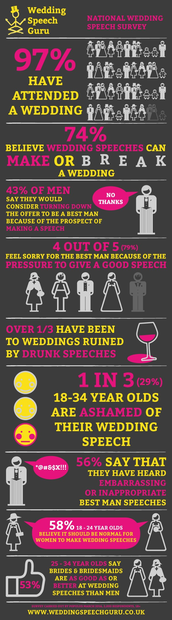 the wedding speech guru best man boot camp